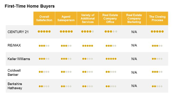 Líder mercado imobiliário global clientes 4