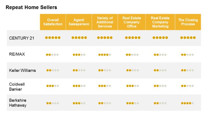 Líder mercado imobiliário global clientes 3